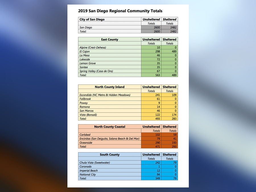 San Diego homeless count 2019: Data shows over 8,000 living
