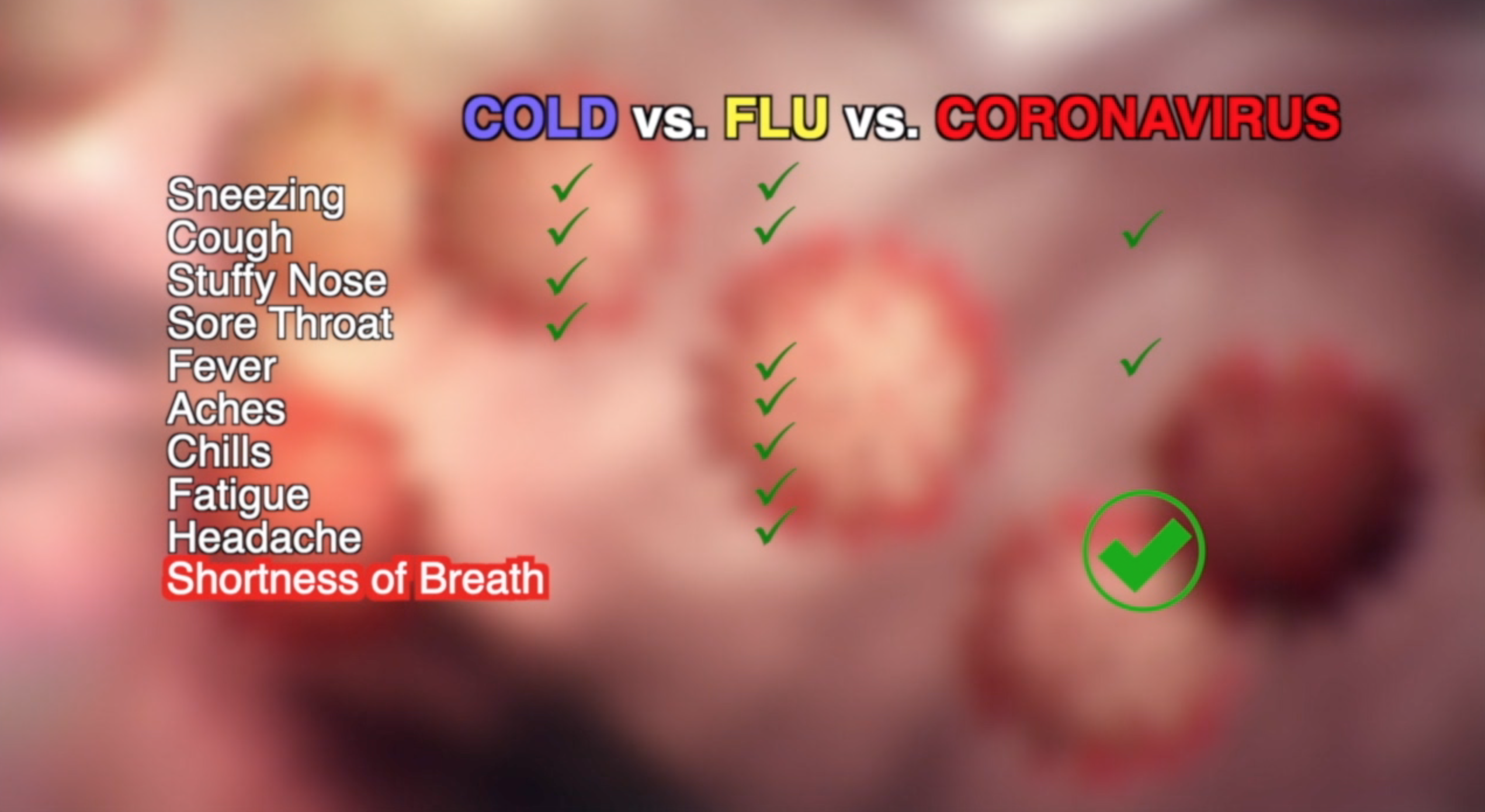 How is Coronavirus different from flu and common cold?