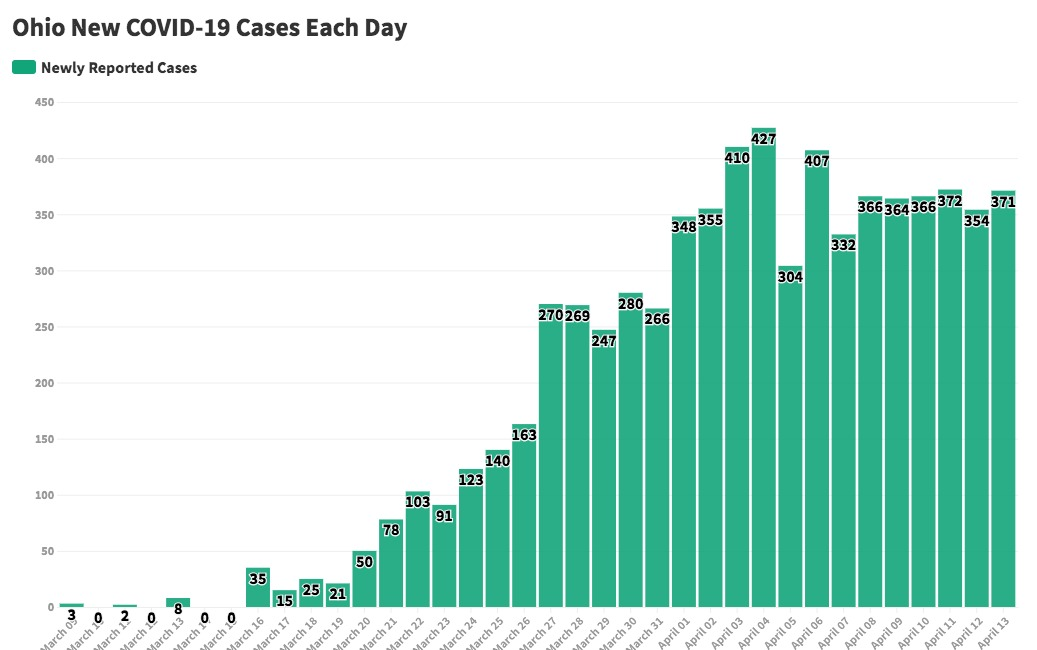 Number Of Deaths And Cases In Ohio Continues To Rise Gradually