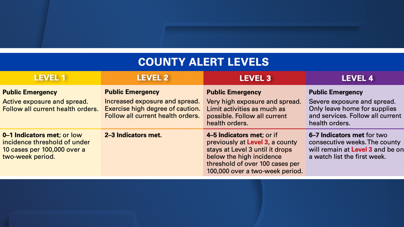 What Does Purple Level 4 On Ohio S Public Health Advisory Alert System Mean