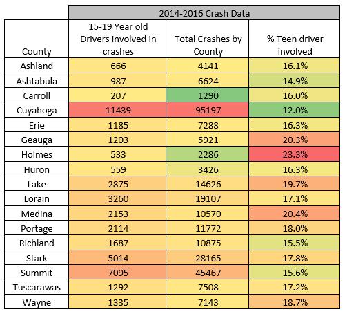 drivers permit test canton ohio