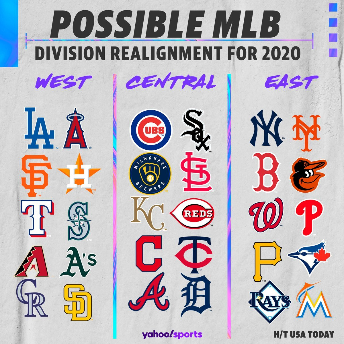 MLB three regional divsions