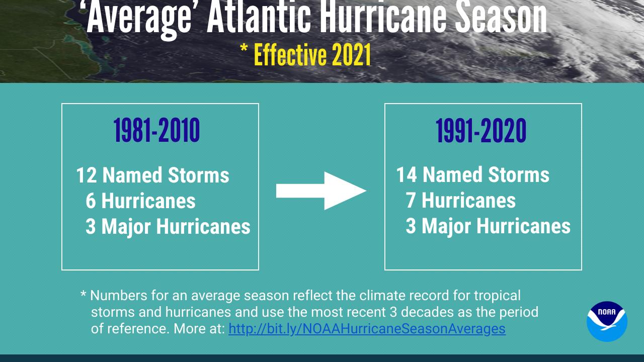 INFOGRAPHIC-040921-Hurricane-Averages-NOAA-Landscape-Native.png