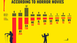 The deadliest states according to horror movies