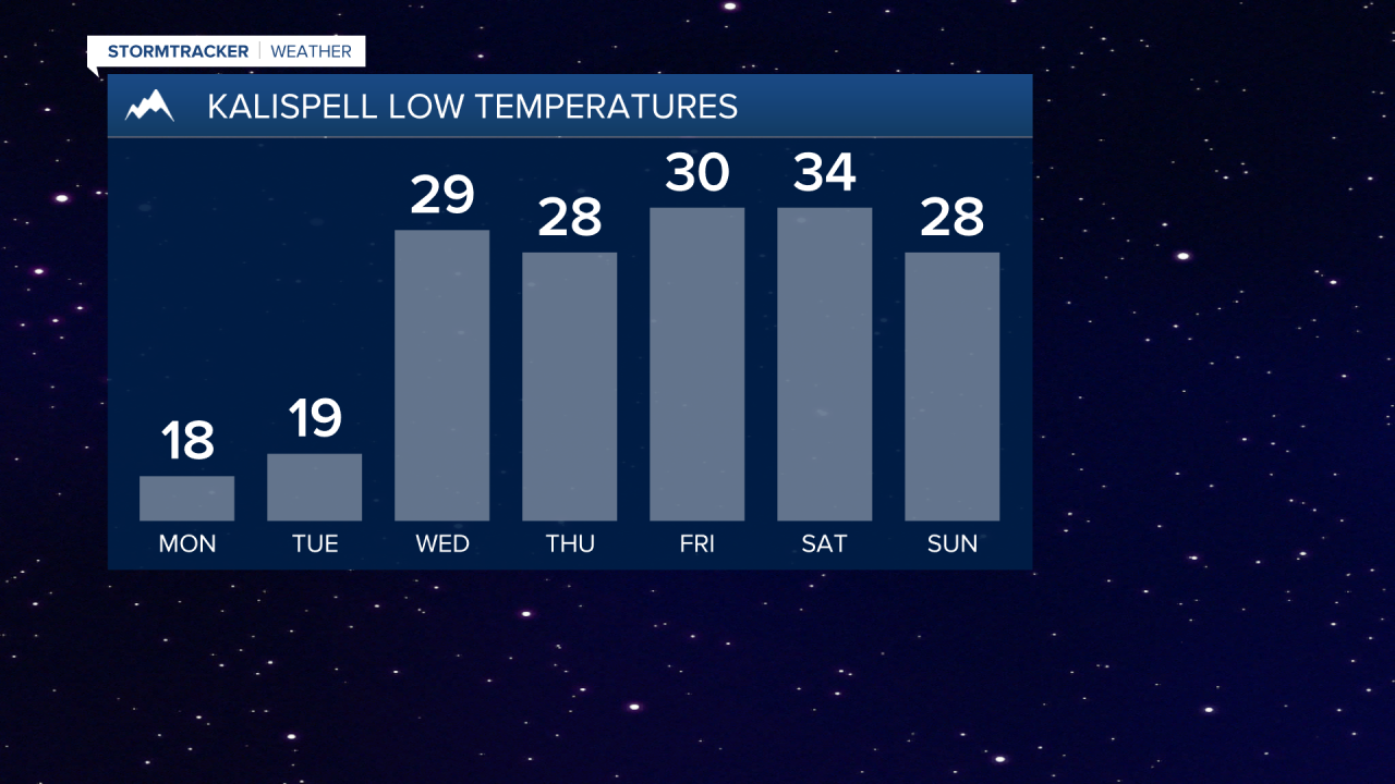 Kalispell lows expected to drop to the teens this week