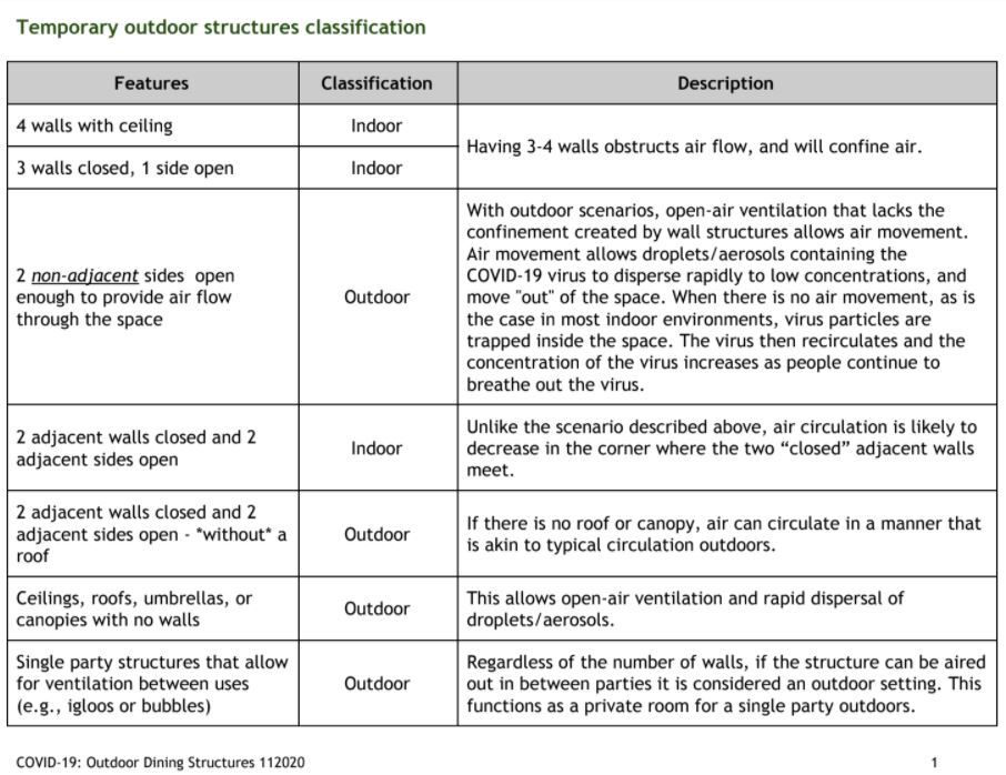 Temporary outdoor structures classification
