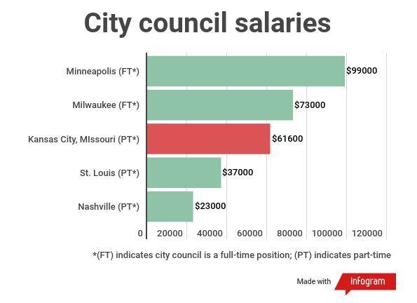 city-council-pay.jpg