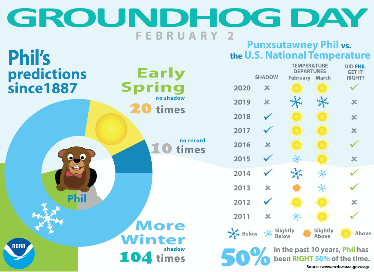 groundhog2021-infographic.png