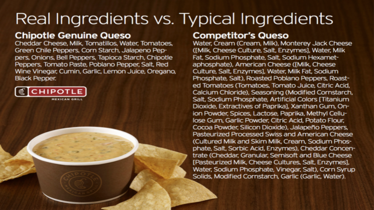 Chipotle confirms it is testing queso