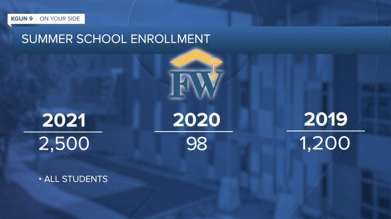 Flowing Wells summer enrollment