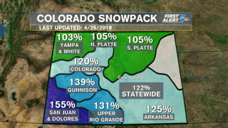 Current Colorado snow pack more than double what it was last year