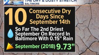 Dry Weather Stats