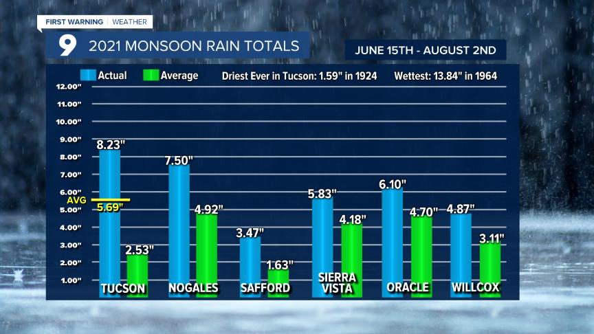 Cuy Monsoon Rainfall So Far.png