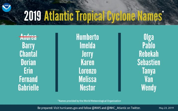 Courtesy of NOAA and NHC