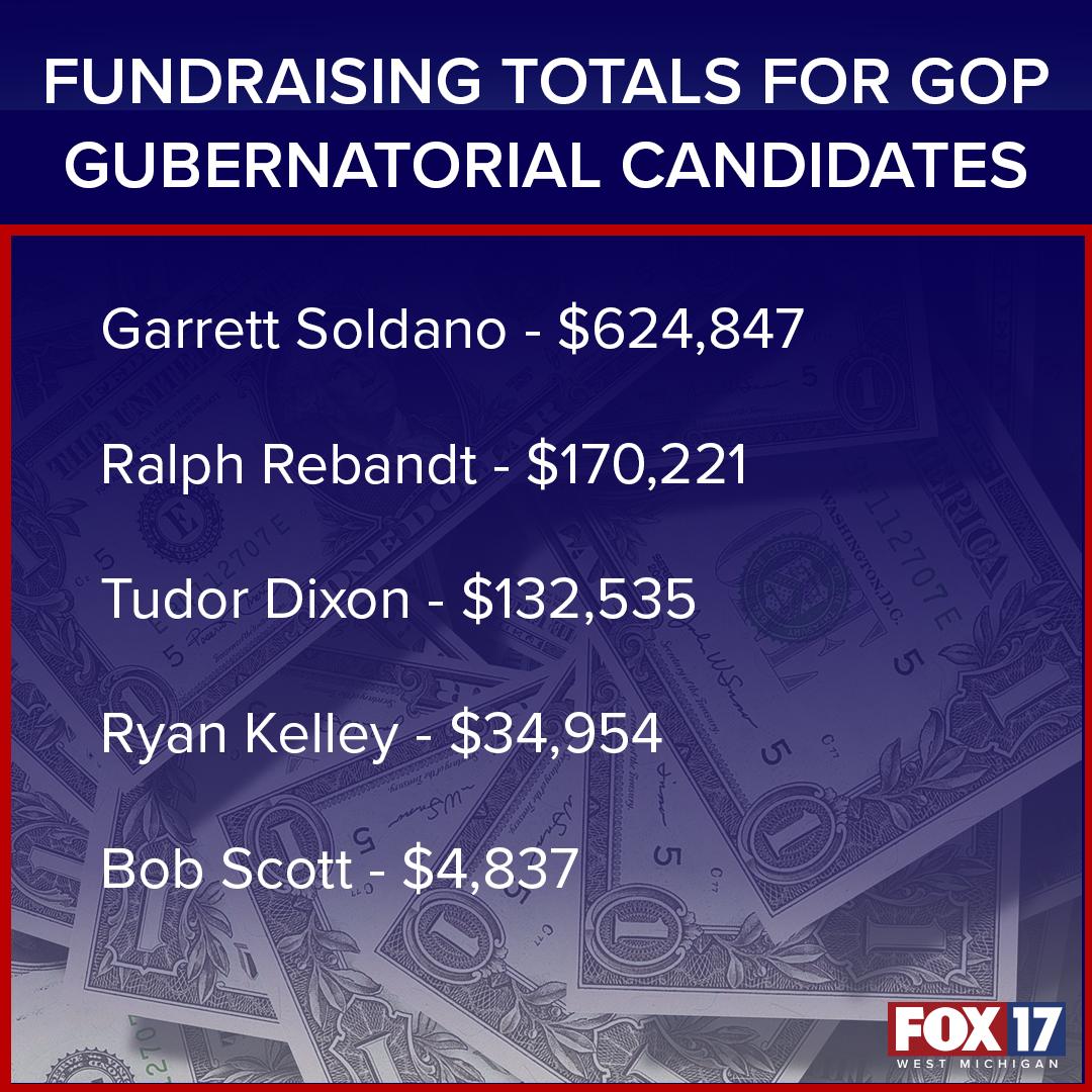 Fundraising totals for GOP Gubernatorial Candidates (1).png