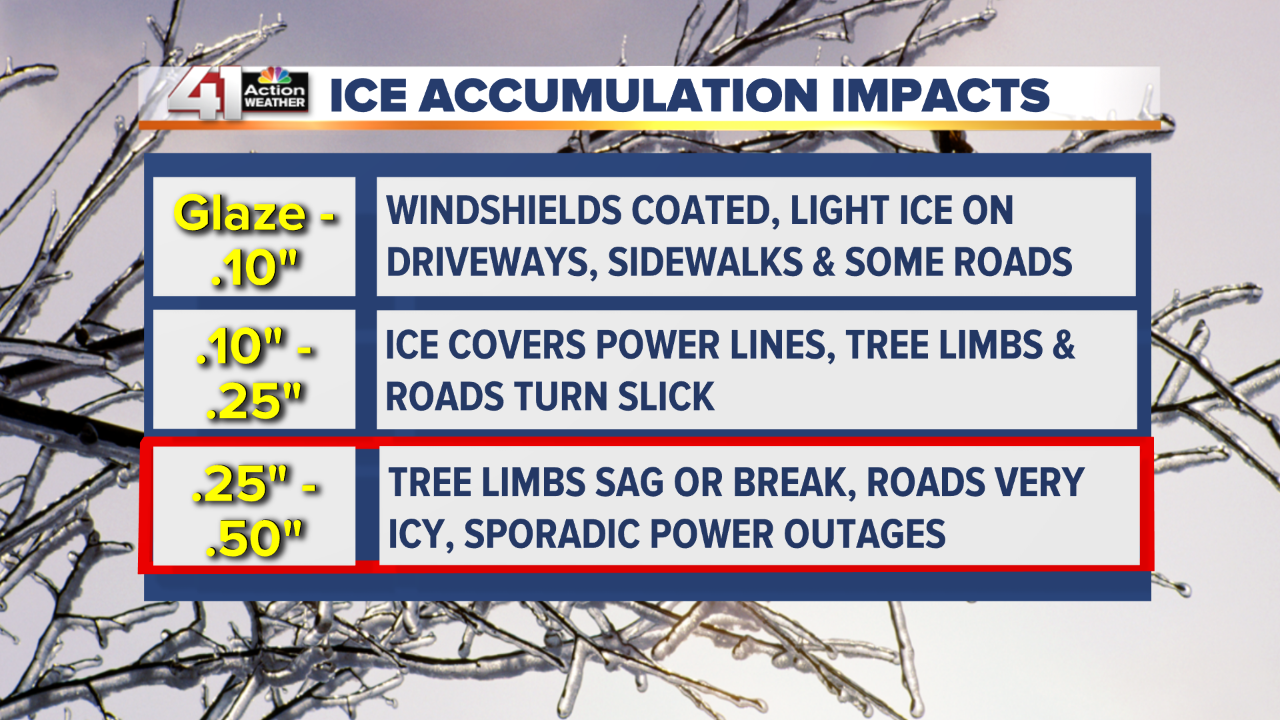 Ice Accumulation Impacts.png