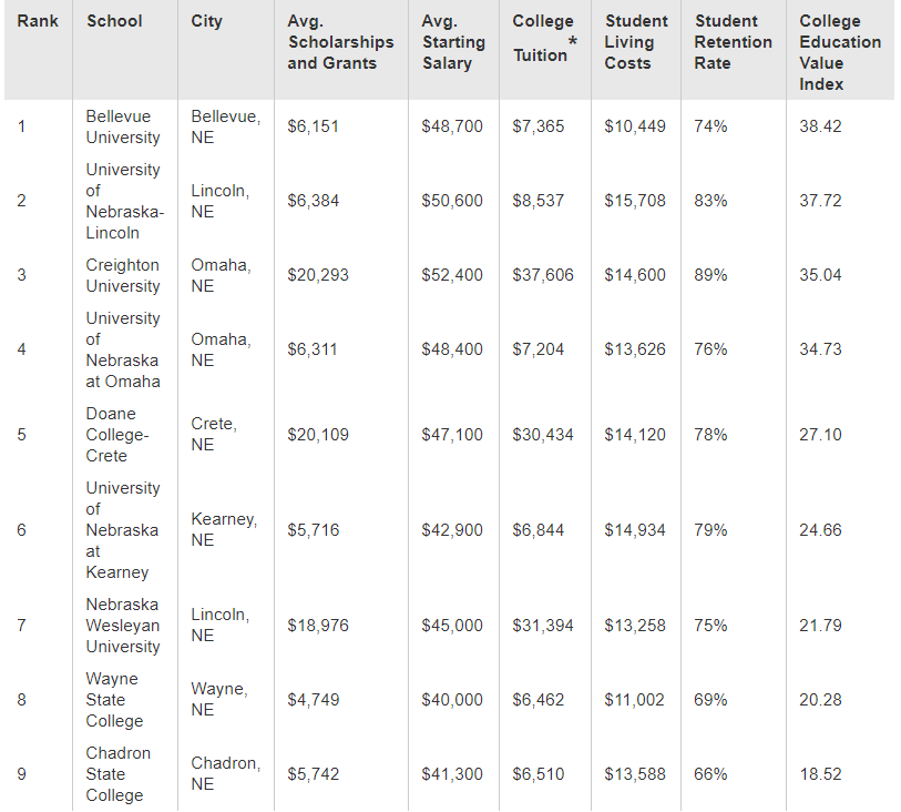 College Value Table - SmartAsset