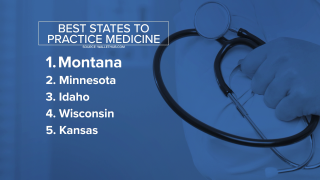Montana ranked #1 for physicians