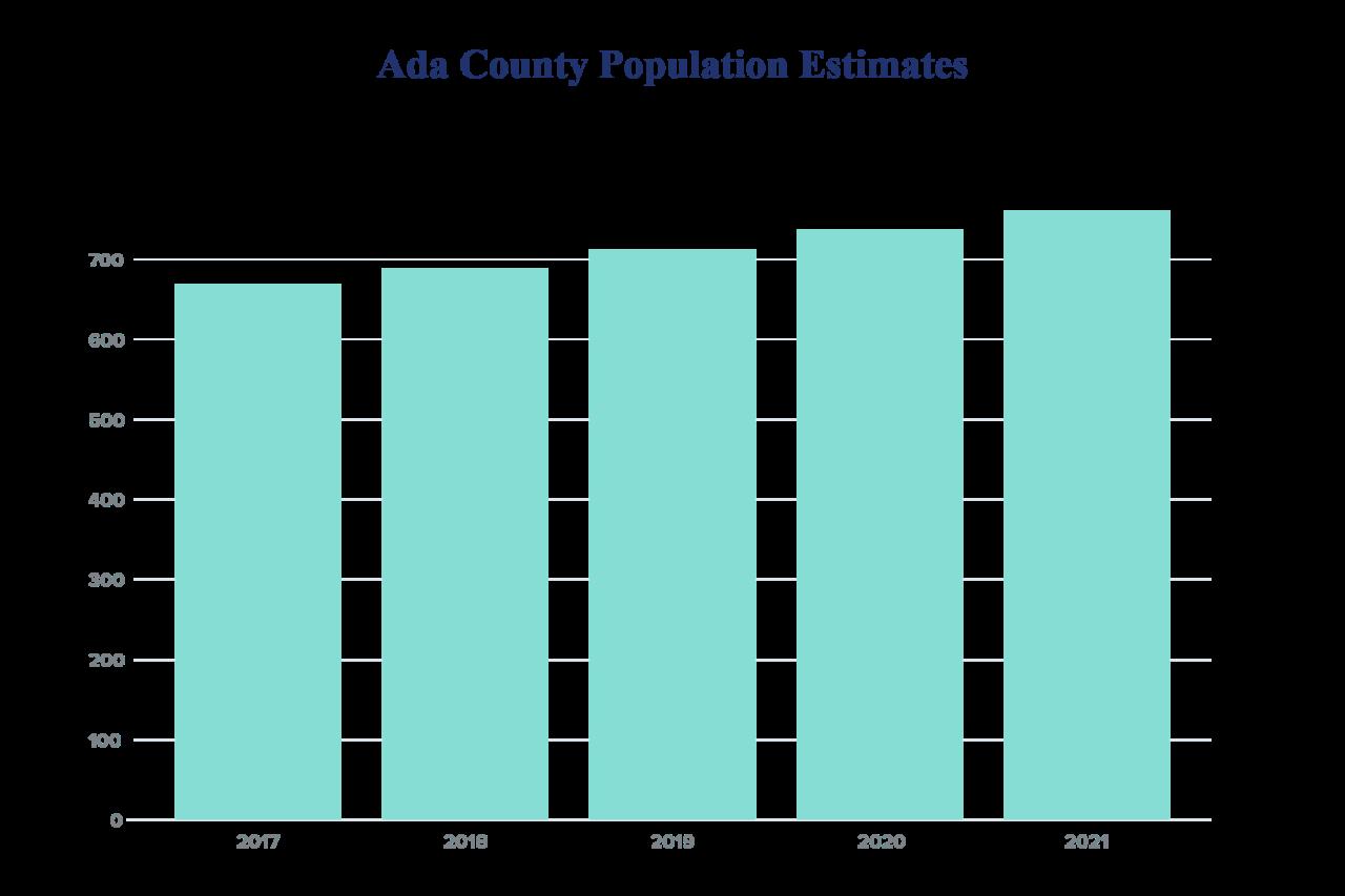 Ada County Population Estimates.png