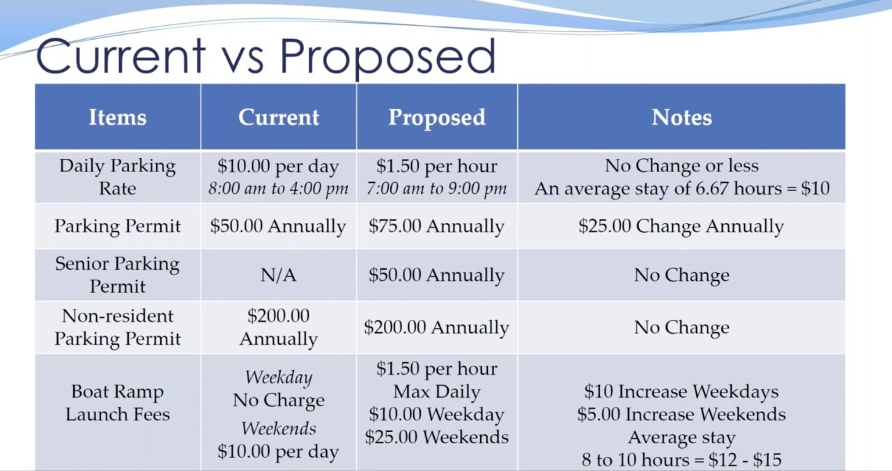 Boynton Beach parking meter current vs. proposed fees
