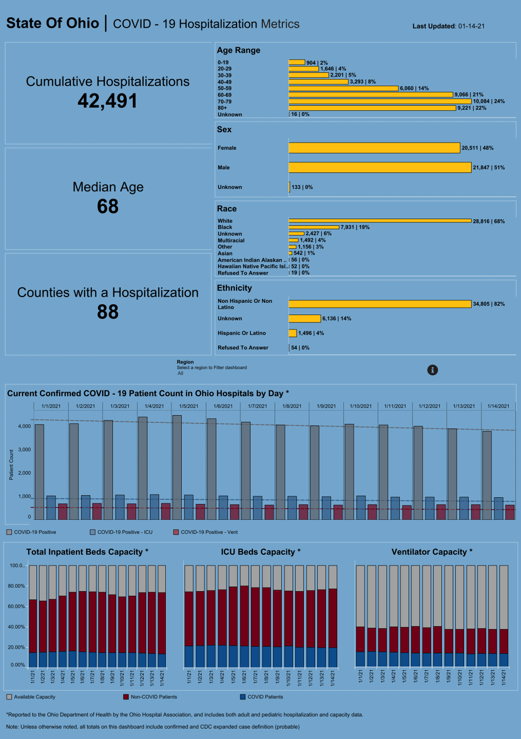 Dashboard_ Hospitalization Overview (16).png
