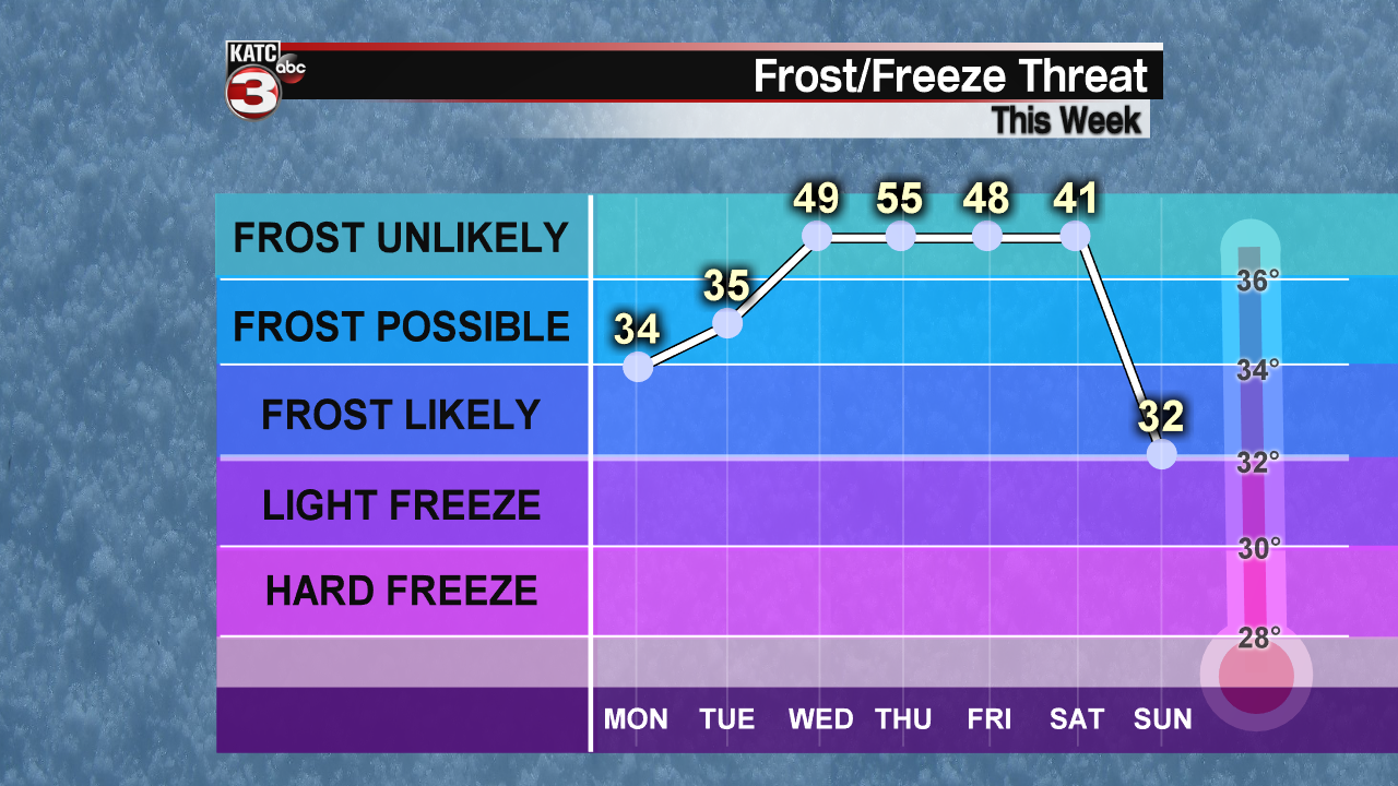 Frost-Freeze Graph-1610722362987.png