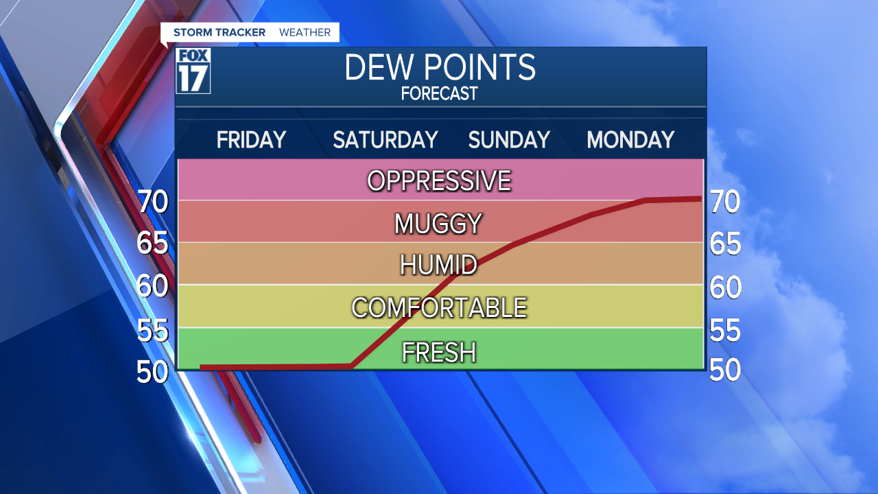DewPoint Line Next 4 Days.png