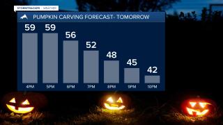 Thursday's pumpkin carving forecast