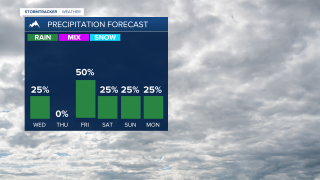 Rain returns to the forecast this week
