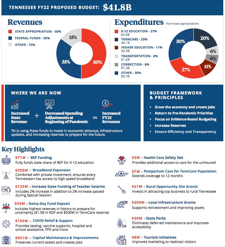 gov lee budget breakdown