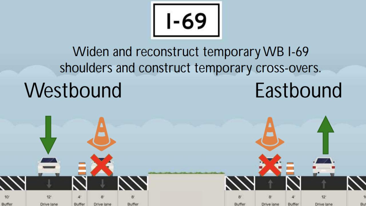 Single-lane closures on I-69