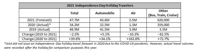 July 4th travel comparison 2019-2021.