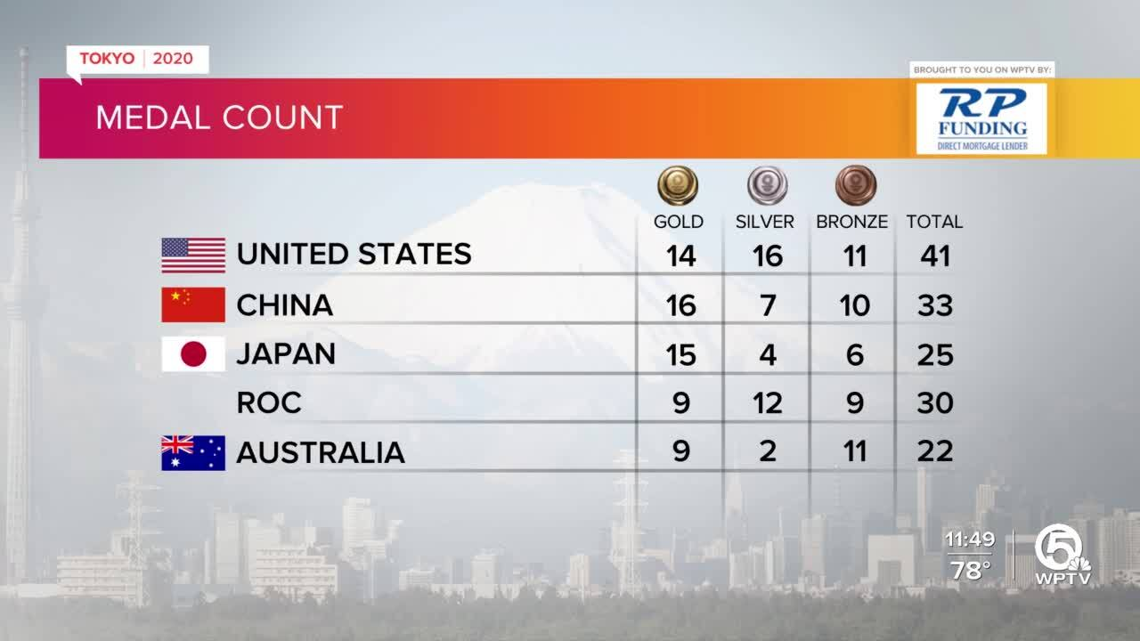 Tokyo Olympics Medal Count as of late July 29, 2021