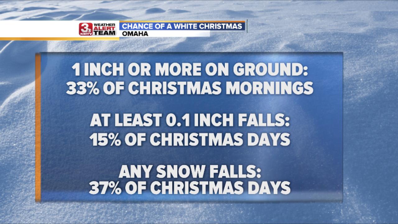 White Christmas Stats.png