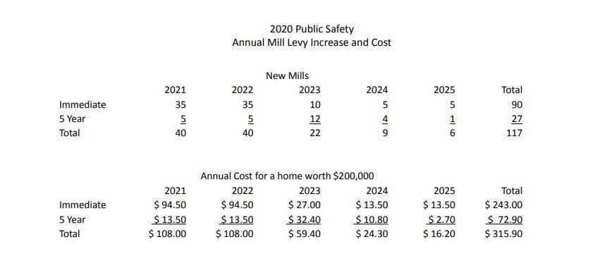 110419 2020 psml increase and cost slide.JPG