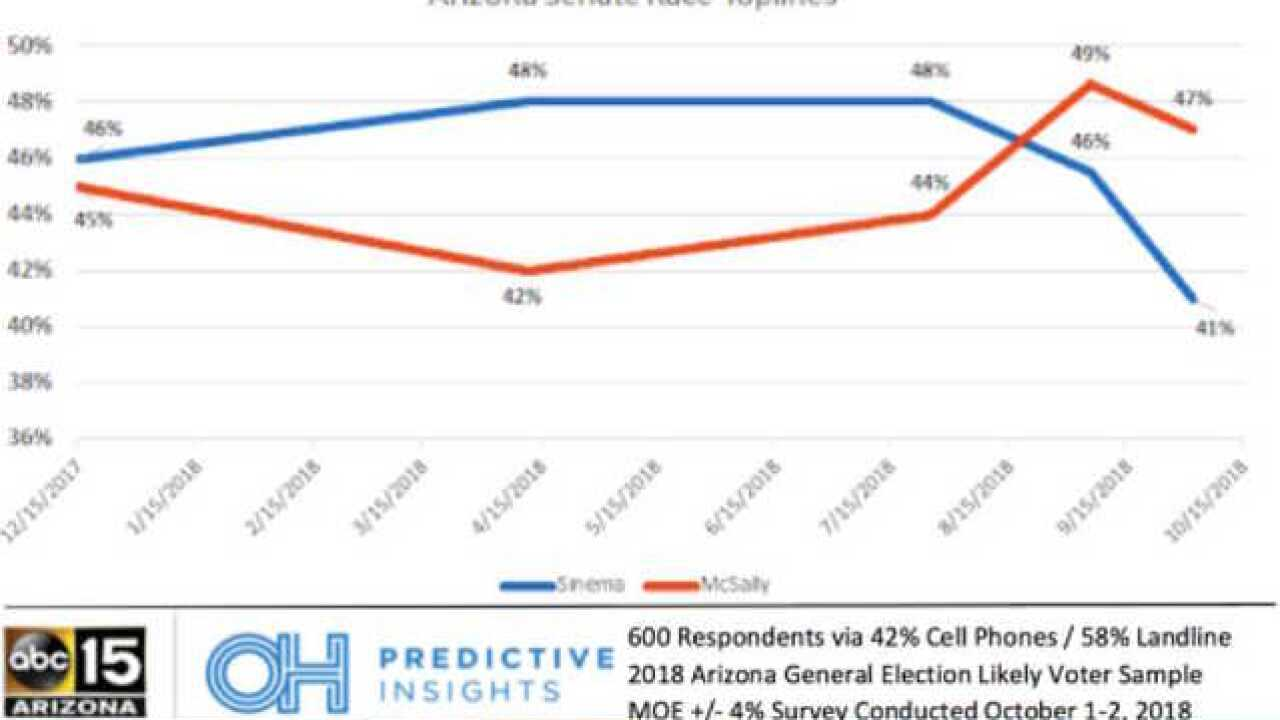 POLL: McSally gaining in Senate race vs. Sinema