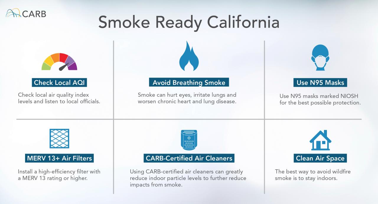 Smoke Ready California, Air Quality Tips
