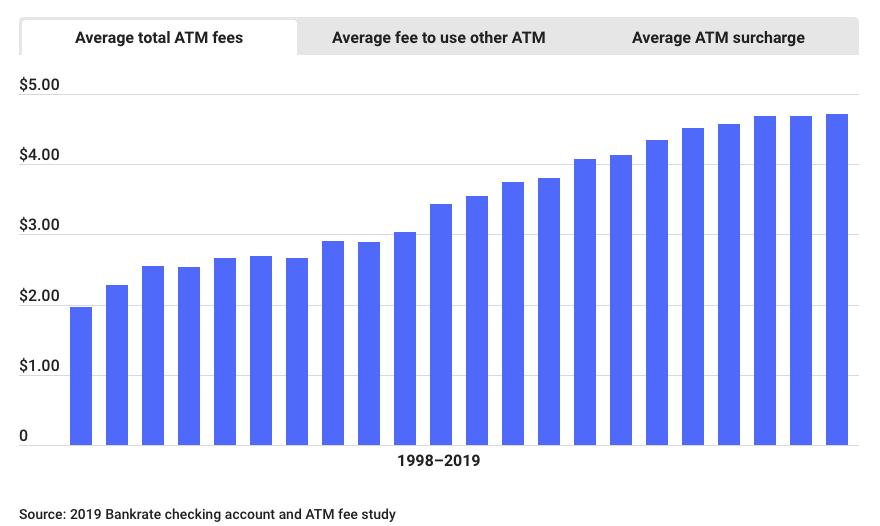 Average total ATM fees