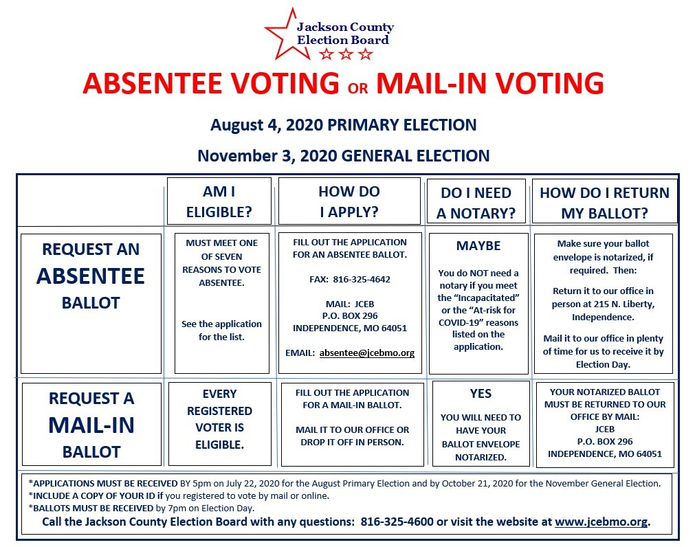 JaxCo voting mail-in or absentee