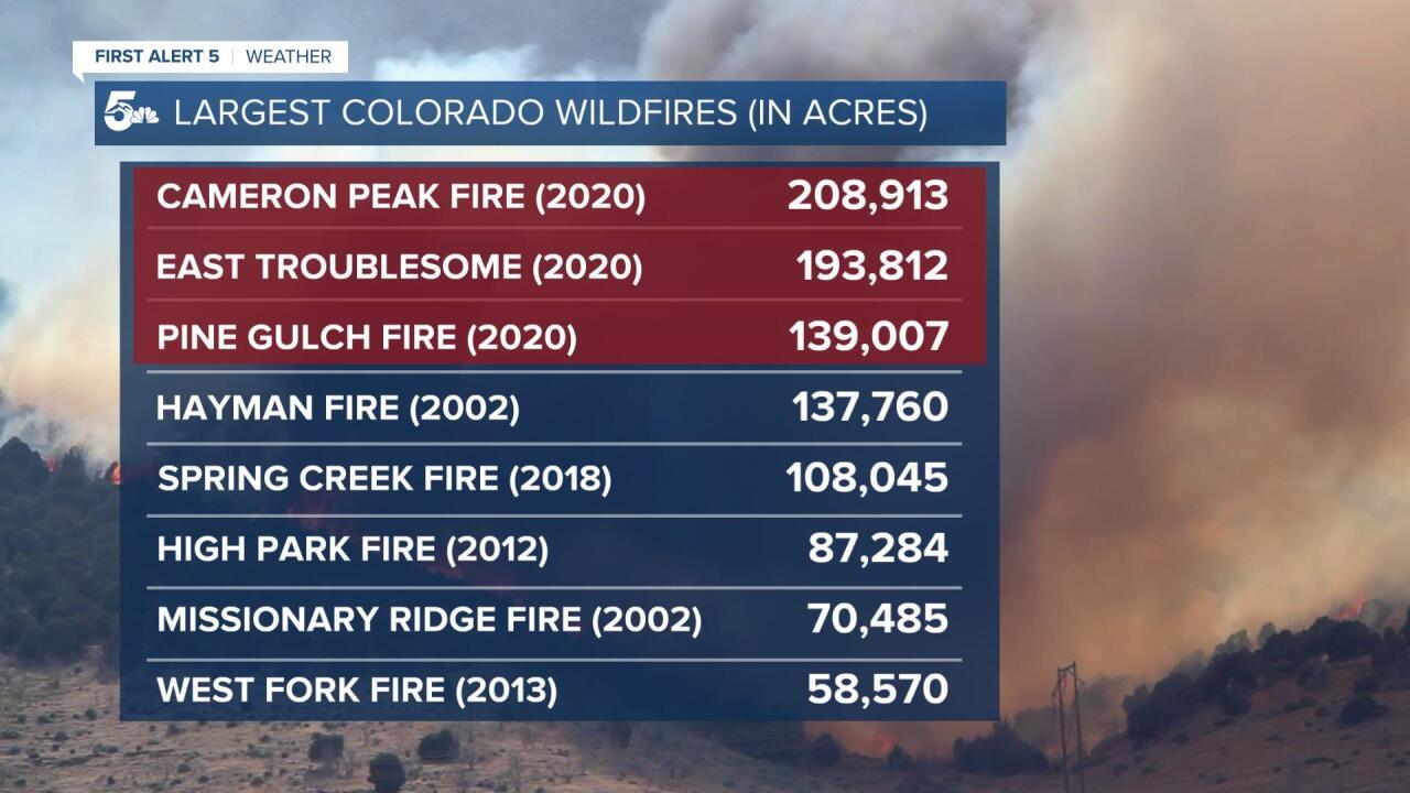 2020 Wildfire List