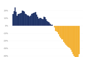 Declines in new listings are leveling off in many markets