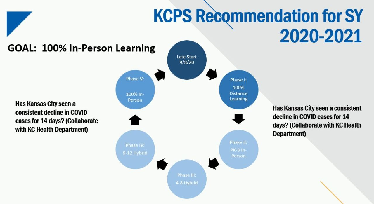 KCPS Phases