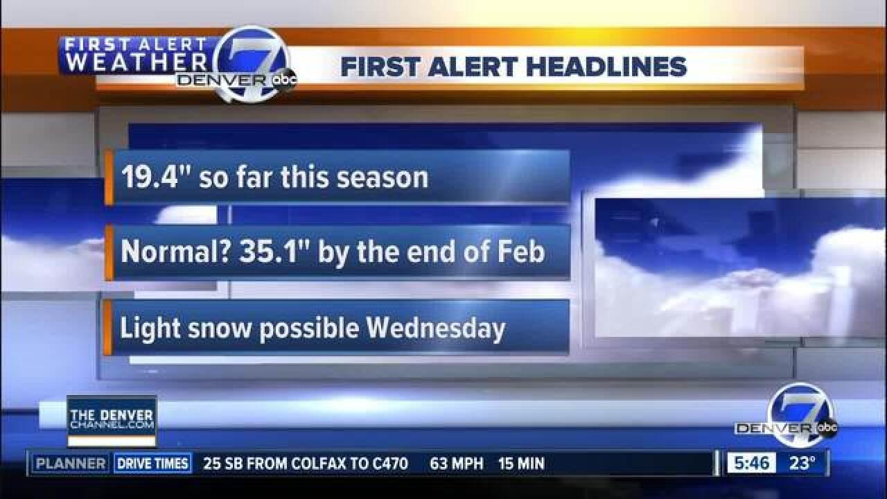 Warm weather returns to Denver
