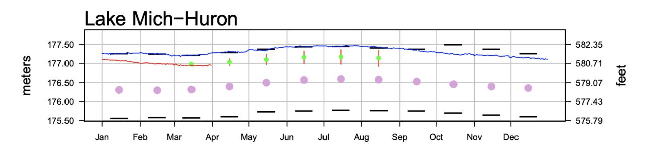 Lake Michigan water level forecast