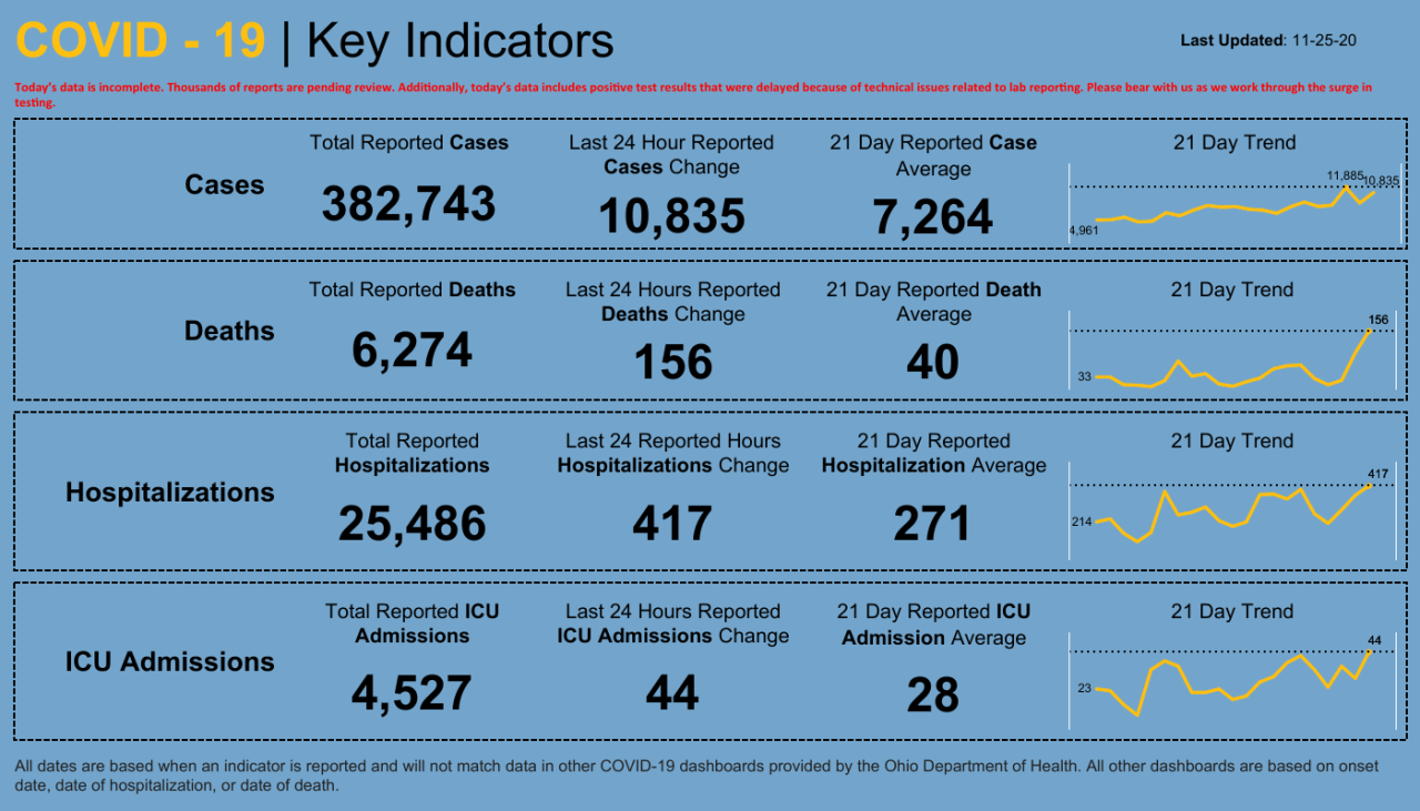 Dashboard _ Key Indicators (4).png