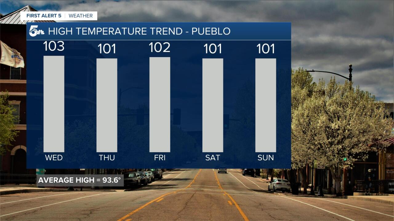 Pueblo 5 Day Forecast