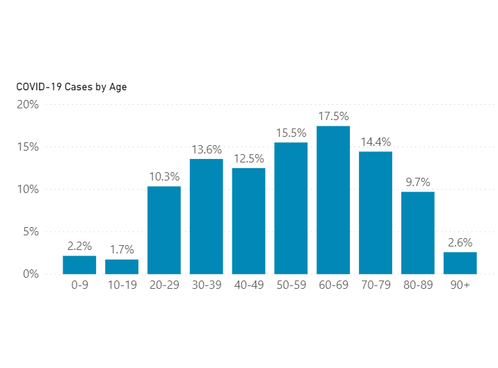 Covid Cases by age Marchl-April
