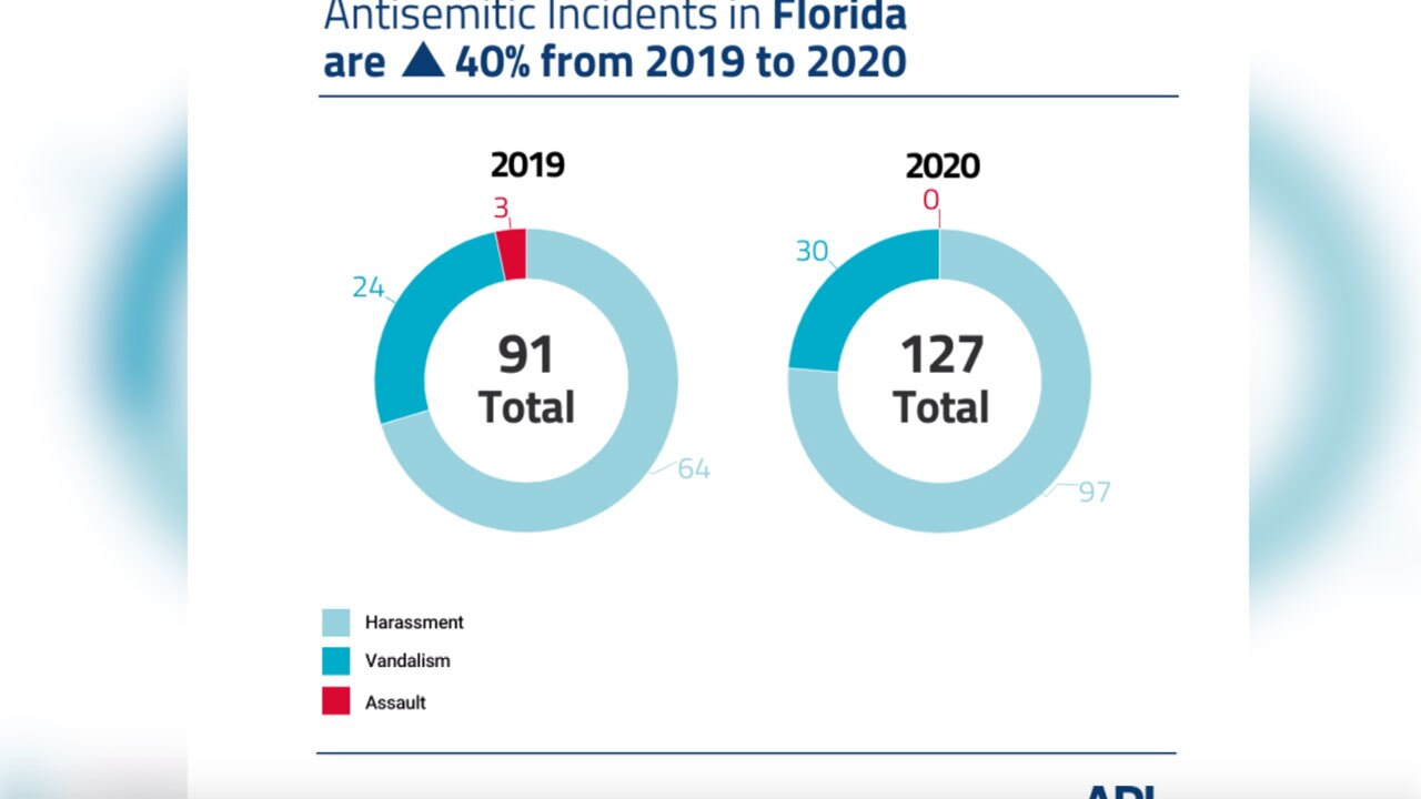 ADL audit of antisemitic incidents says Florida saw a 40 percent increase in 2020 compared to 2019