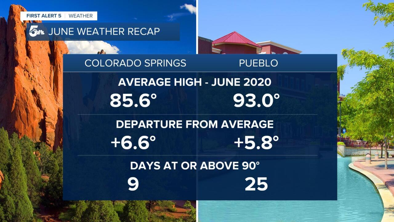 Southern Colorado June Weather Recap