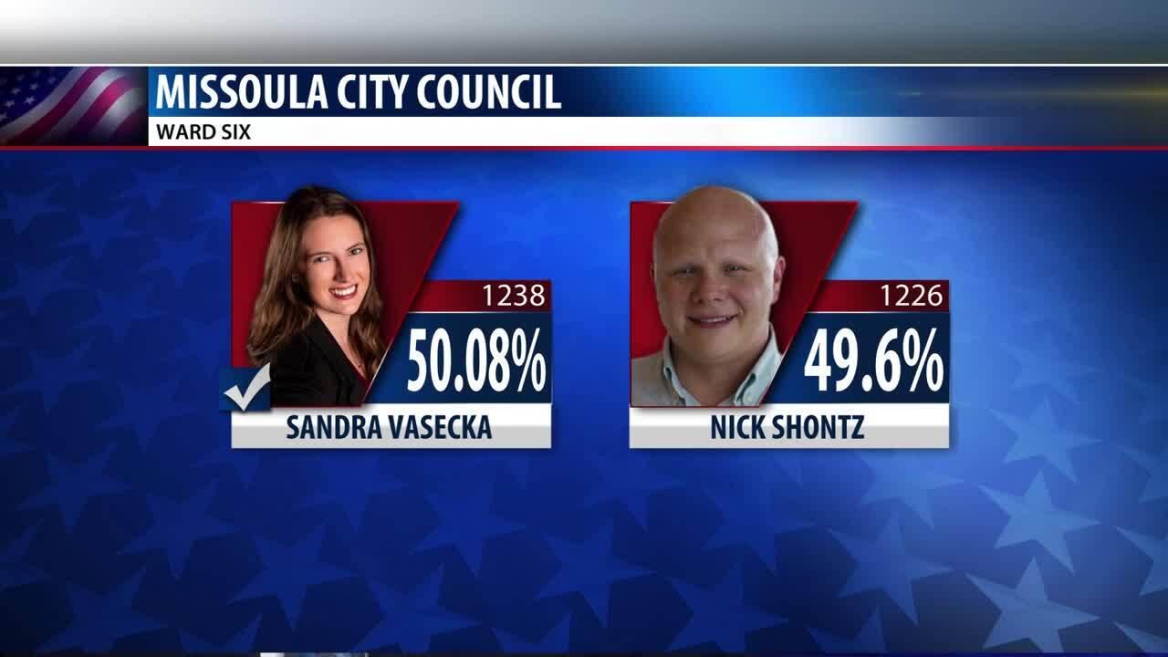 Missoula City Council Ward 6 Race